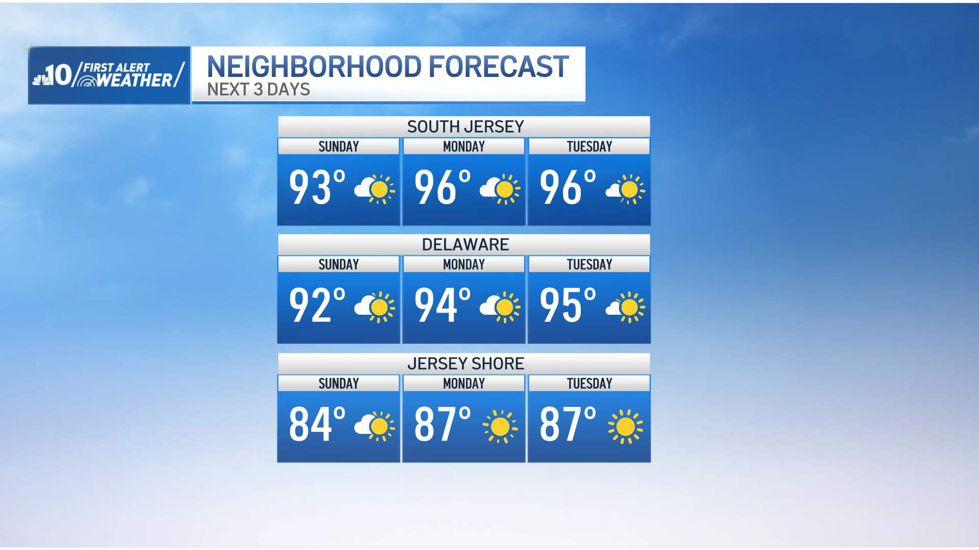 3-Day Outlook