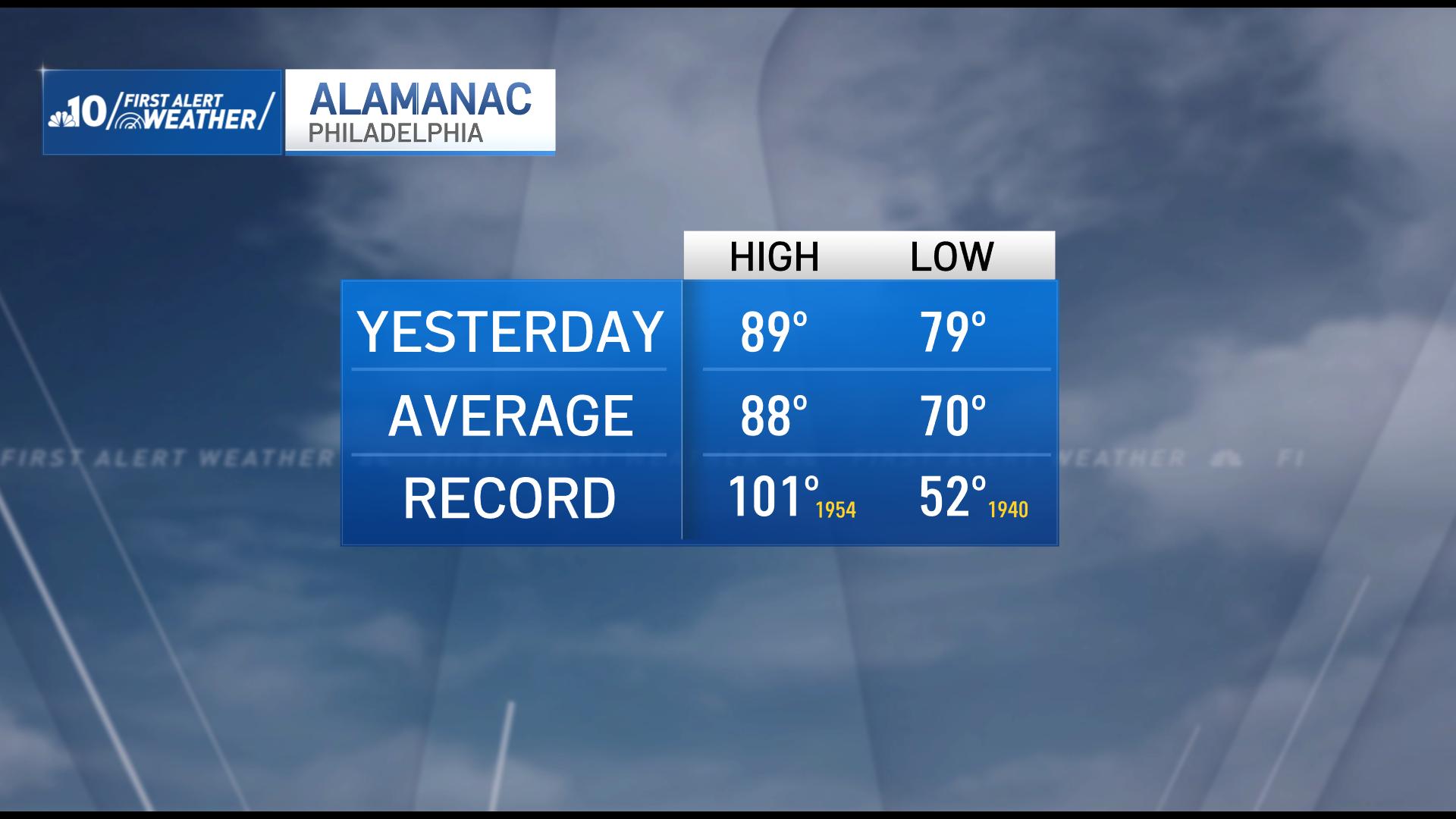 Daily Almanac
